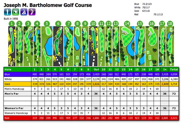 Joseph M Bartholomew Golf Course Scorecard