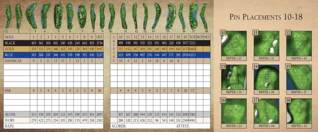Shingle Creek Scorecard